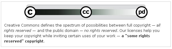 creative commons licensing diagram